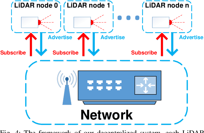 Figure 4 for A decentralized framework for simultaneous calibration, localization and mapping with multiple LiDARs