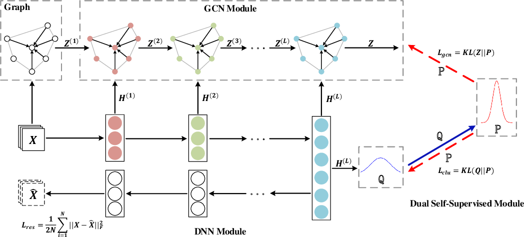 Figure 1 for Structural Deep Clustering Network