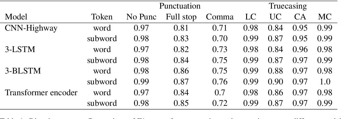 Figure 2 for Robust Prediction of Punctuation and Truecasing for Medical ASR