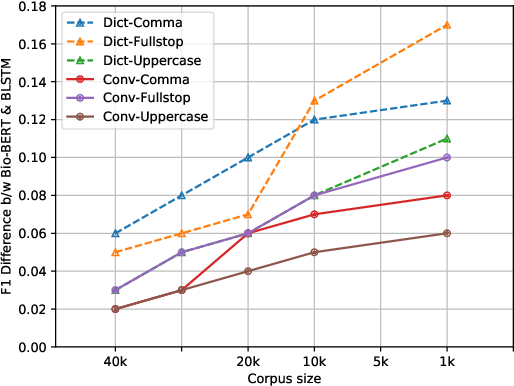 Figure 4 for Robust Prediction of Punctuation and Truecasing for Medical ASR