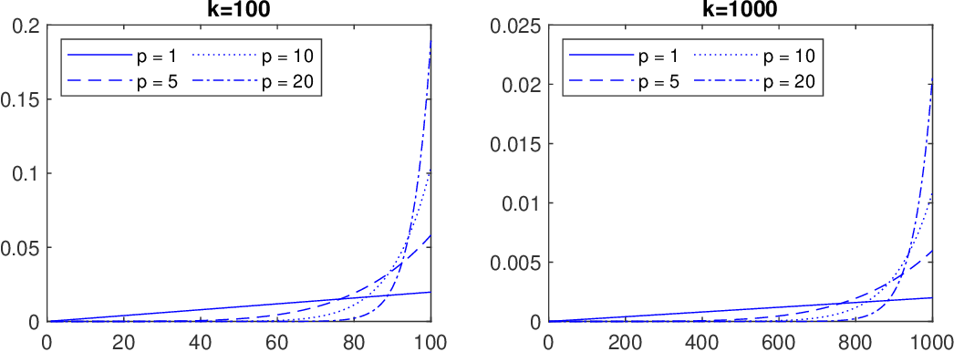 Figure 1 for Can speed up the convergence rate of stochastic gradient methods to $\mathcal{O}(1/k^2)$ by a gradient averaging strategy?