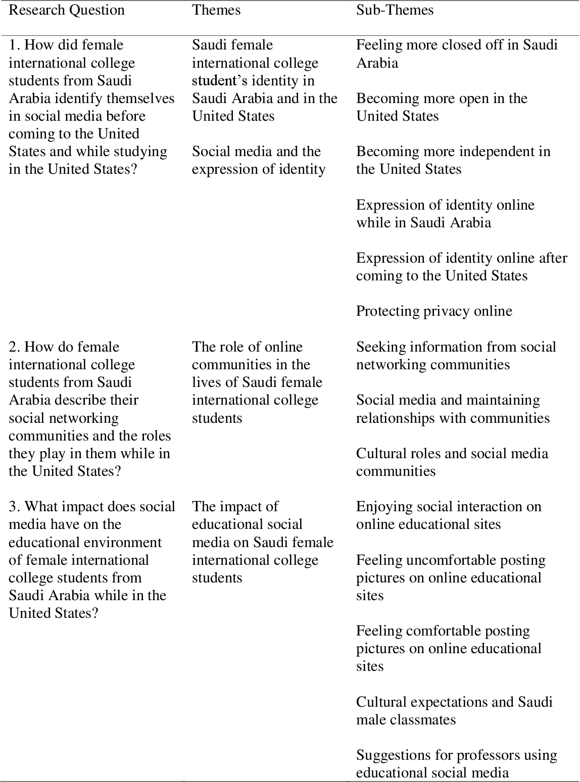 PDF] Self-Identity and Community Through Social Media: the