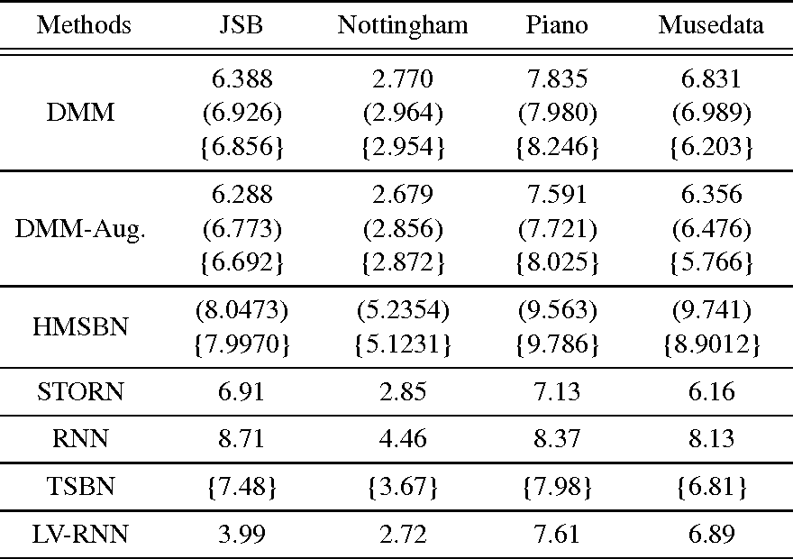 Table 3 from Structured Inference Networks for Nonlinear State Space