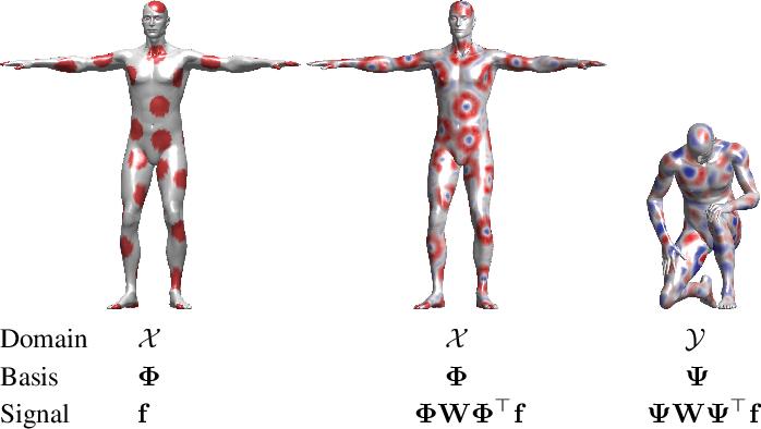 Figure 2 for Geometric deep learning: going beyond Euclidean data