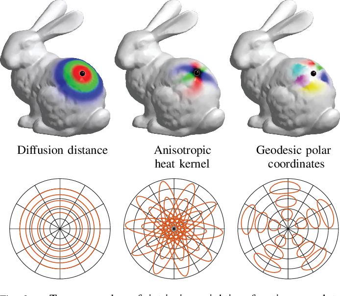 Figure 3 for Geometric deep learning: going beyond Euclidean data