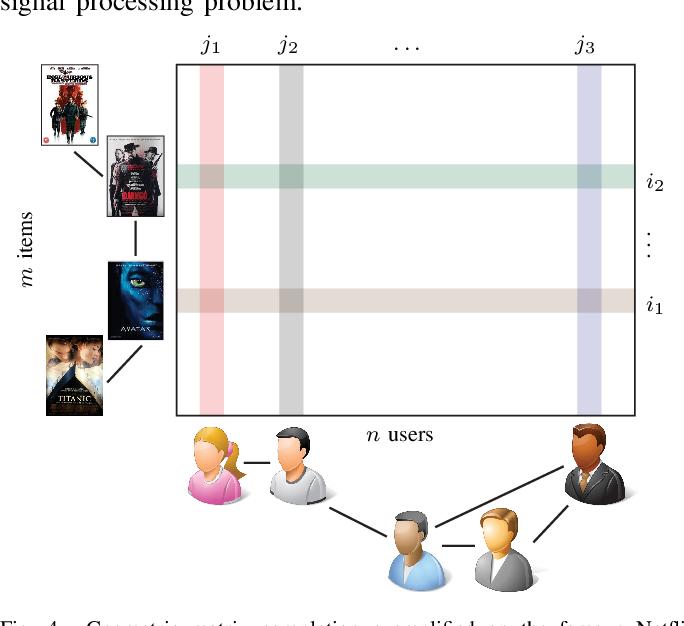 Figure 4 for Geometric deep learning: going beyond Euclidean data