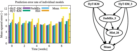 Figure 2 for Warped Hypertime Representations for Long-term Autonomy of Mobile Robots