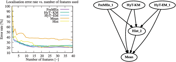 Figure 3 for Warped Hypertime Representations for Long-term Autonomy of Mobile Robots