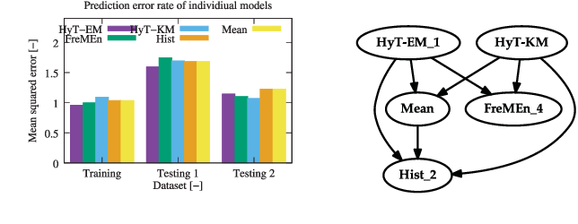 Figure 4 for Warped Hypertime Representations for Long-term Autonomy of Mobile Robots