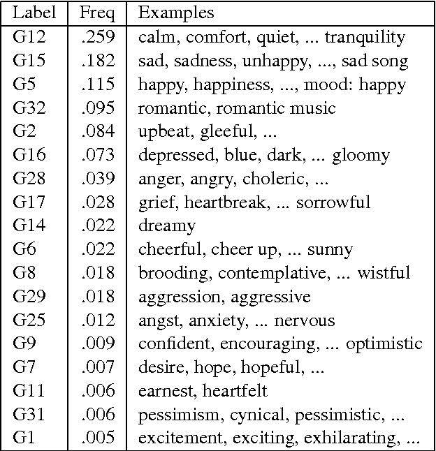 Table 4 from Inferring Chord Sequence Meanings via Lyrics: Process ...