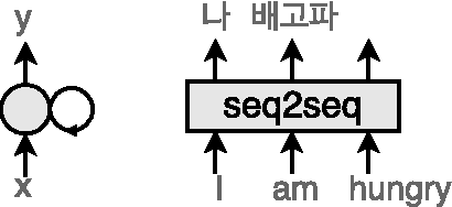 Figure 1 for Towards Music Captioning: Generating Music Playlist Descriptions