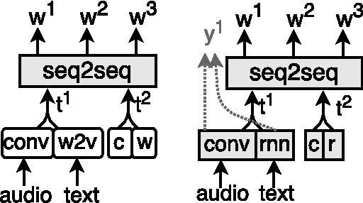 Figure 2 for Towards Music Captioning: Generating Music Playlist Descriptions