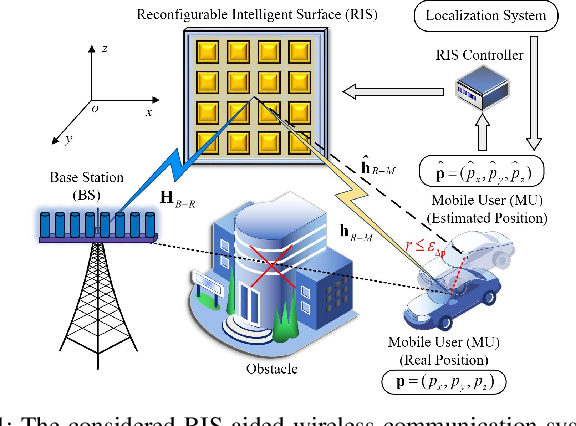 Figure 1 for Location Information Assisted Beamforming Design for Reconfigurable Intelligent Surface Aided Communication Systems