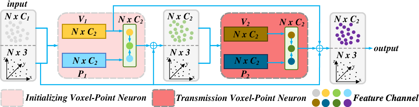 Figure 1 for Multi Voxel-Point Neurons Convolution (MVPConv) for Fast and Accurate 3D Deep Learning