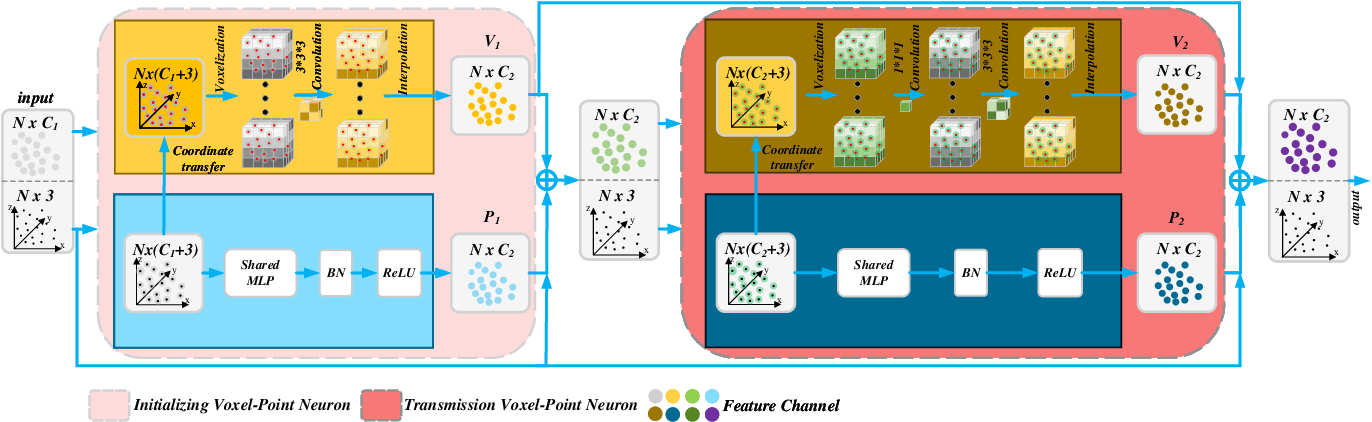 Figure 3 for Multi Voxel-Point Neurons Convolution (MVPConv) for Fast and Accurate 3D Deep Learning