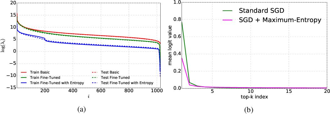 Figure 4 for Maximum-Entropy Fine-Grained Classification