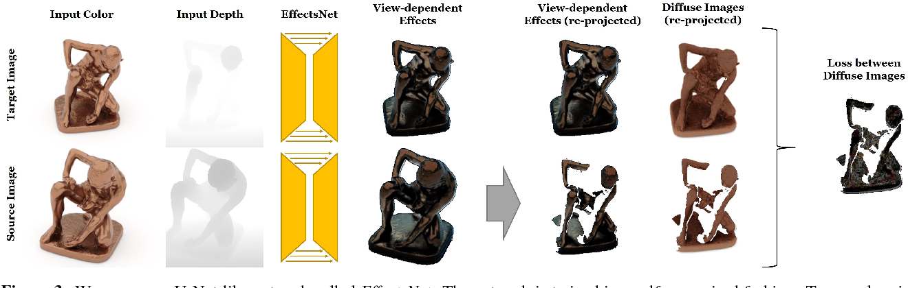 Figure 2 for IGNOR: Image-guided Neural Object Rendering