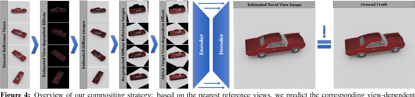 Figure 3 for IGNOR: Image-guided Neural Object Rendering