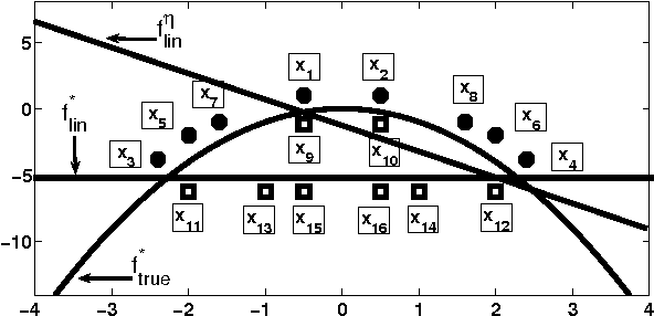 Figure 1 for Noise Tolerance under Risk Minimization