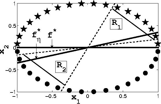 Figure 2 for Noise Tolerance under Risk Minimization