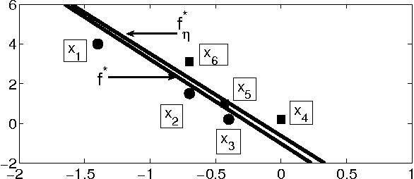 Figure 3 for Noise Tolerance under Risk Minimization