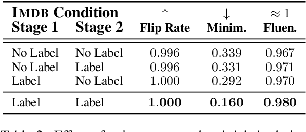 Figure 3 for Explaining NLP Models via Minimal Contrastive Editing (MiCE)