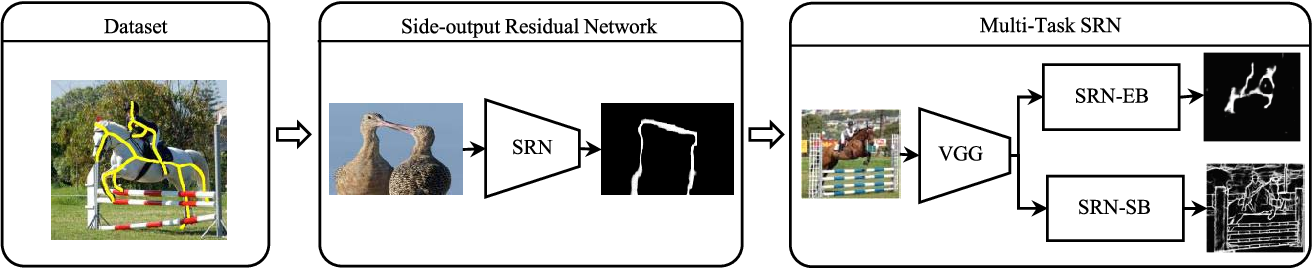 Figure 1 for SRN: Side-output Residual Network for Object Reflection Symmetry Detection and Beyond