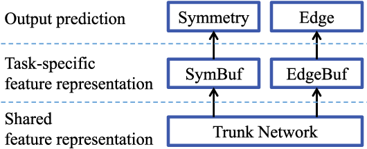 Figure 2 for SRN: Side-output Residual Network for Object Reflection Symmetry Detection and Beyond