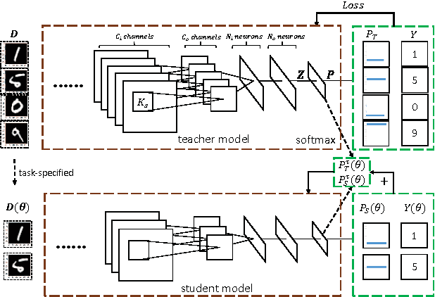 Figure 1 for A scalable convolutional neural network for task-specified scenarios via knowledge distillation