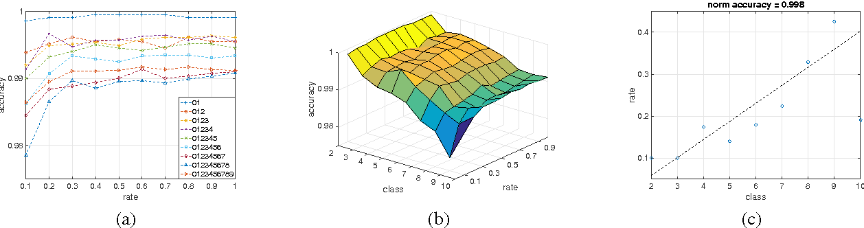 Figure 2 for A scalable convolutional neural network for task-specified scenarios via knowledge distillation