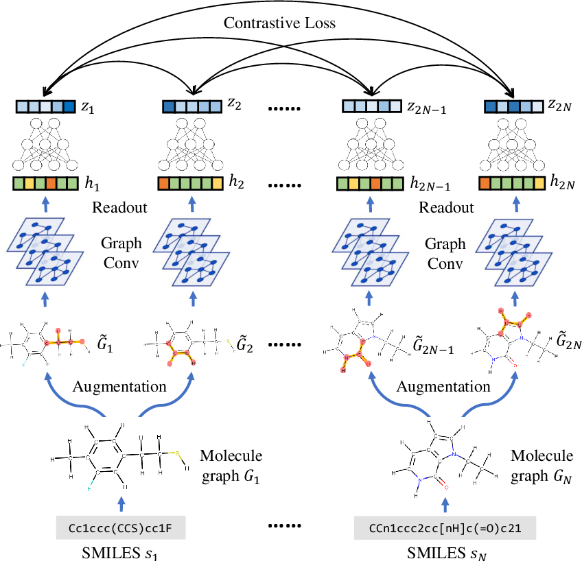 Figure 1 for MolCLR: Molecular Contrastive Learning of Representations via Graph Neural Networks