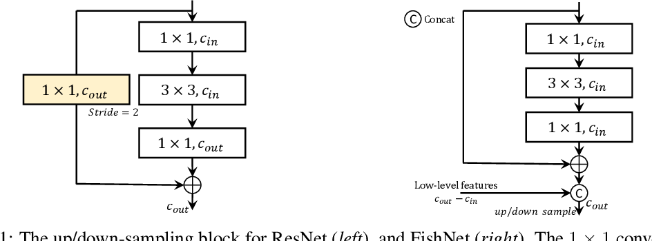 Figure 1 for FishNet: A Versatile Backbone for Image, Region, and Pixel Level Prediction