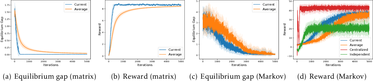 Figure 1 for Decentralized Cooperative Multi-Agent Reinforcement Learning with Exploration