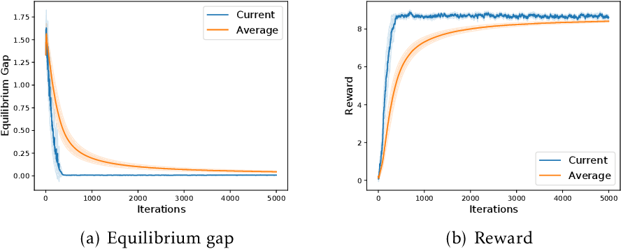 Figure 3 for Decentralized Cooperative Multi-Agent Reinforcement Learning with Exploration
