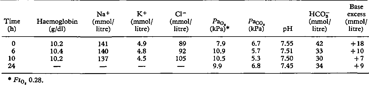 Table Iv From Hydrochloric Acid For Metabolic Alkalosis 813