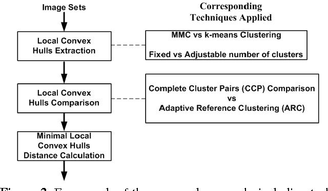 Figure 3 for Matching Image Sets via Adaptive Multi Convex Hull