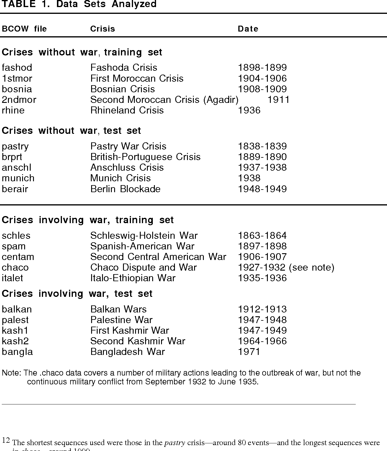 Table 1 from Pattern Recognition of International Crises