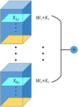Figure 3 for Application of Multi-channel 3D-cube Successive Convolution Network for Convective Storm Nowcasting
