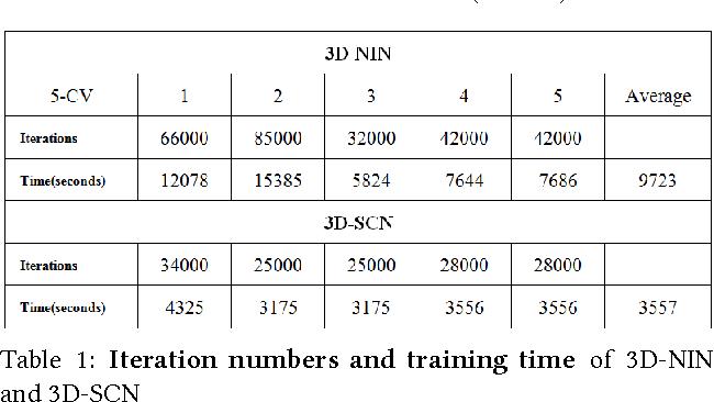 Figure 2 for Application of Multi-channel 3D-cube Successive Convolution Network for Convective Storm Nowcasting