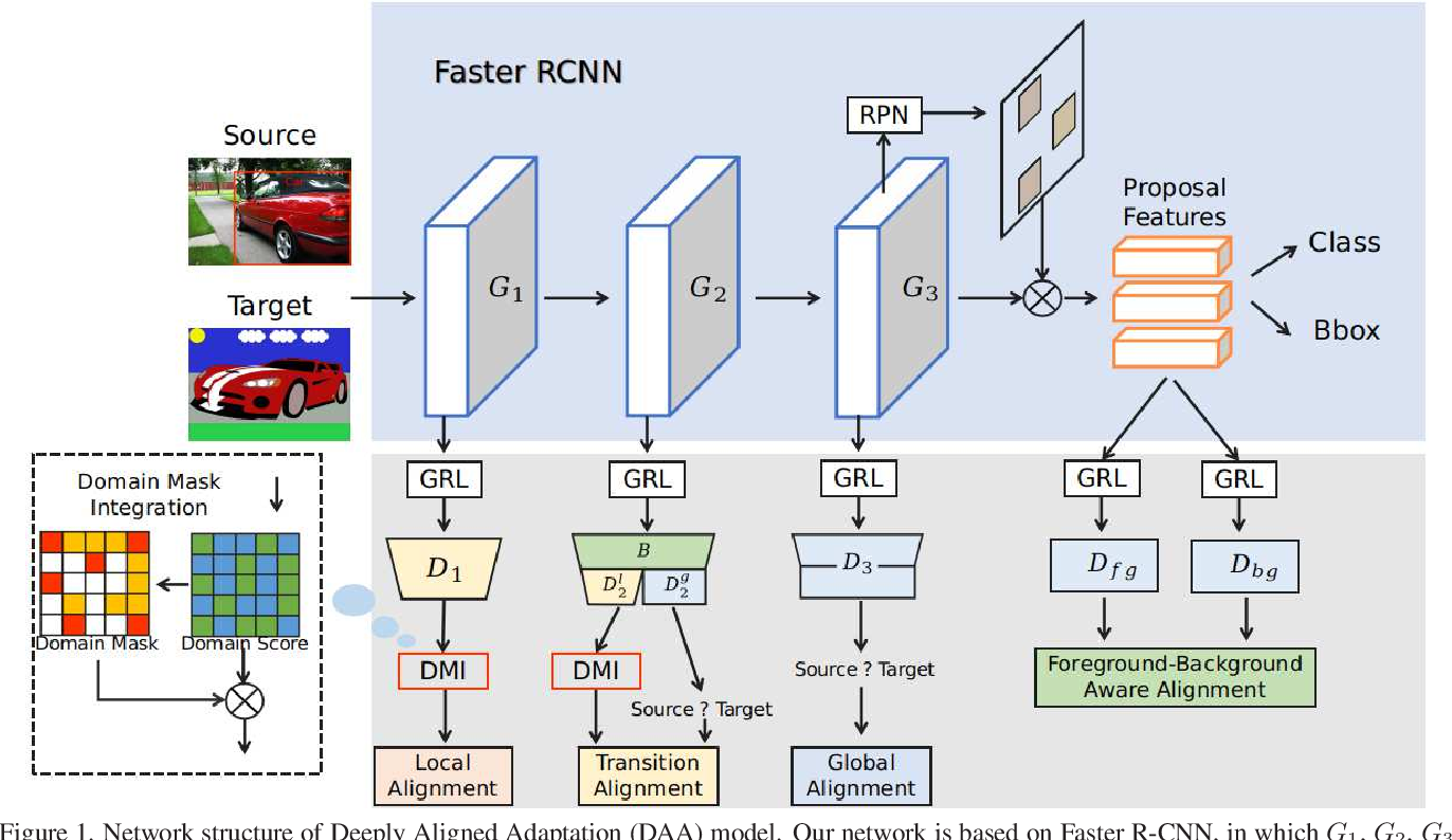 Figure 1 for Deeply Aligned Adaptation for Cross-domain Object Detection