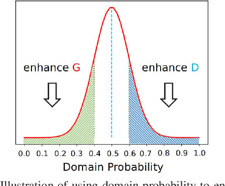 Figure 3 for Deeply Aligned Adaptation for Cross-domain Object Detection
