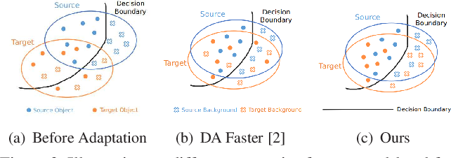 Figure 4 for Deeply Aligned Adaptation for Cross-domain Object Detection