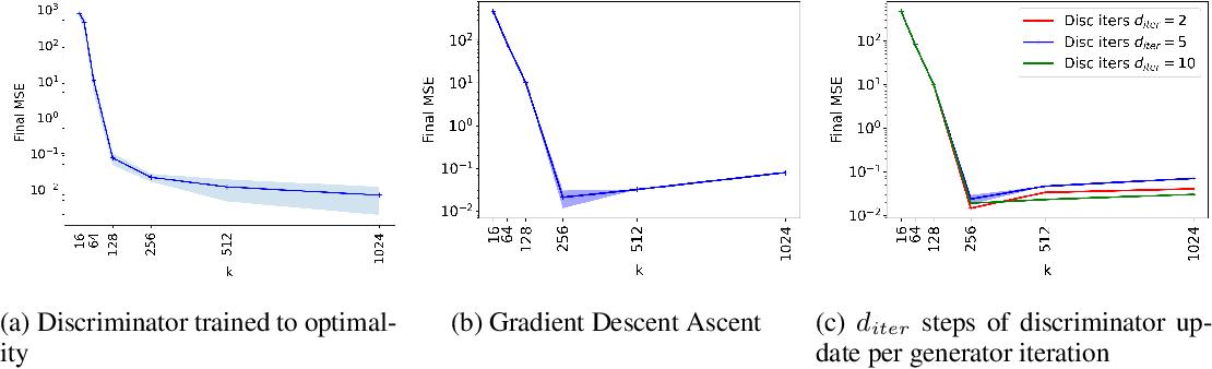 Figure 2 for Understanding Overparameterization in Generative Adversarial Networks