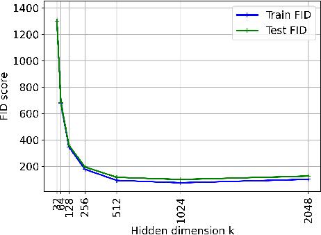 Figure 3 for Understanding Overparameterization in Generative Adversarial Networks