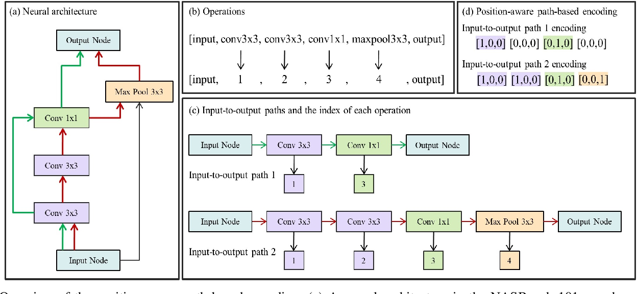 Figure 1 for Self-supervised Representation Learning for Evolutionary Neural Architecture Search