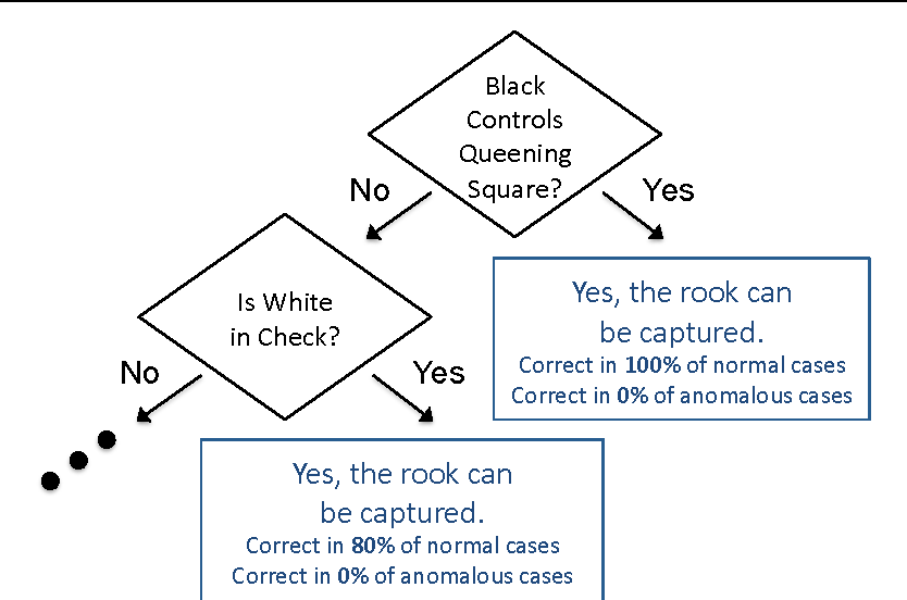 3 part of the decision tree model learned by frac for the feature,