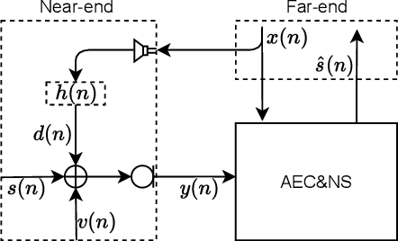 Figure 1 for F-T-LSTM based Complex Network for Joint Acoustic Echo Cancellation and Speech Enhancement