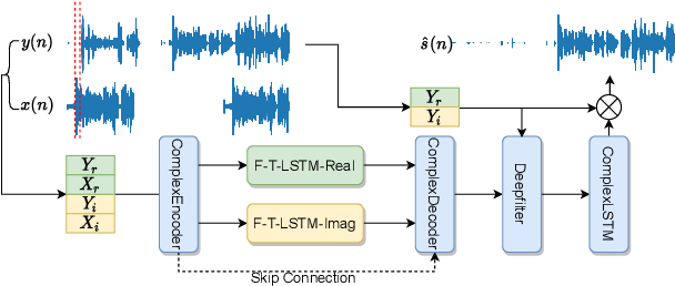 Figure 3 for F-T-LSTM based Complex Network for Joint Acoustic Echo Cancellation and Speech Enhancement