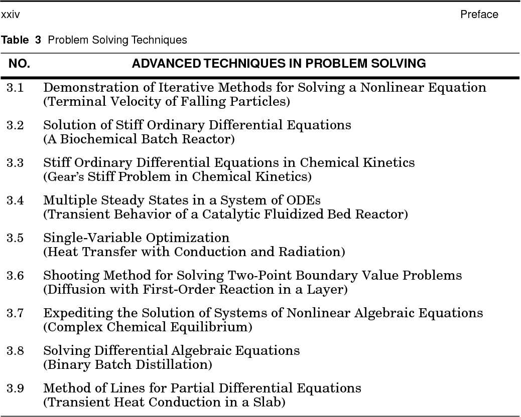 problem solving in chemical engineering with numerical methods cutlip