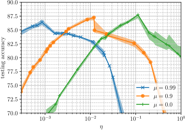 Figure 4 for The Two Regimes of Deep Network Training
